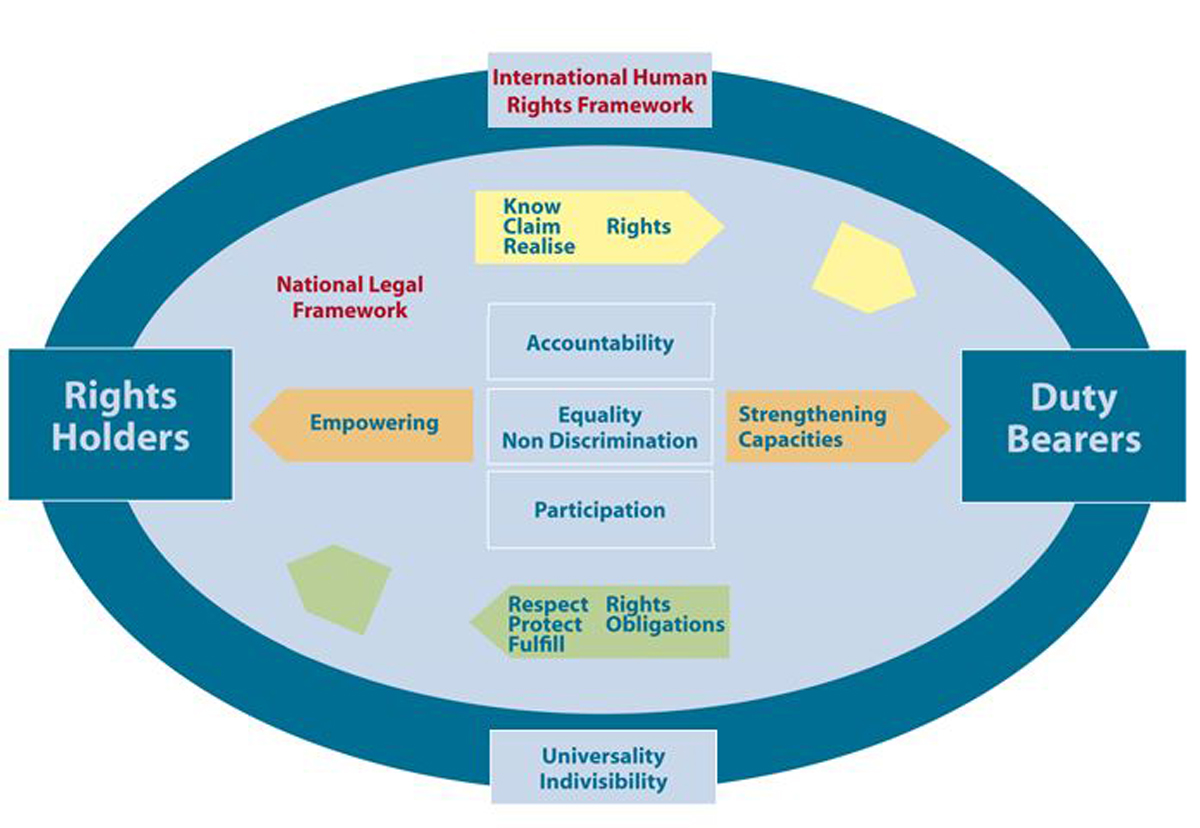 human rights based approach A rights-based approach: integrates international human rights and humanitarian law norms, standards and principles into plans, policies, services and processes of humanitarian intervention and development related to violence against women.