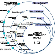 https://www.shareweb.ch/site/DDLGN/Documents/08-Example-Urban-Governance-Index_Report-Aug04-FINAL.jpg