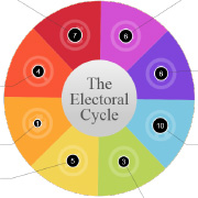 https://www.shareweb.ch/site/DDLGN/Documents/Electoral-Cycle-IDEA.jpg