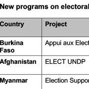 https://www.shareweb.ch/site/DDLGN/Thumbnails/Project Overview_SDC-HSD-Electoral Assistance_2014_2015.jpg