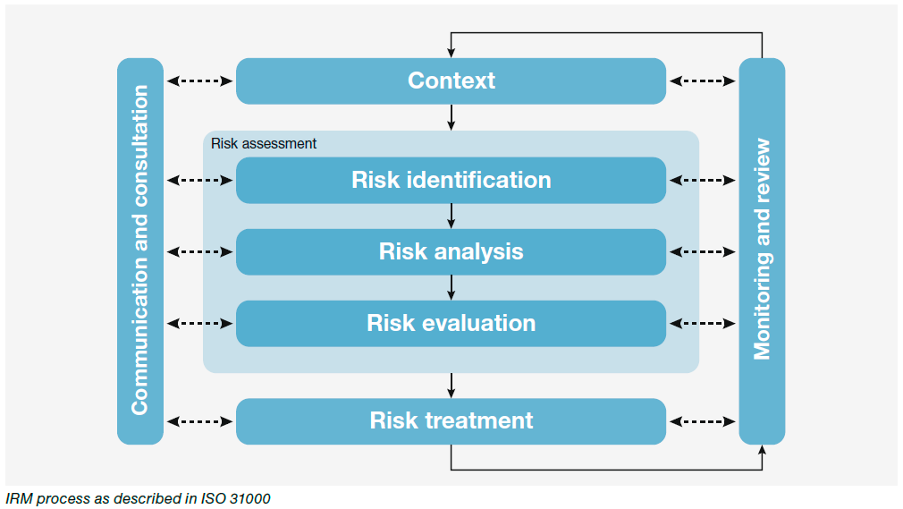 supply chain risk types sources Identify the sources of potential disruptions the first step is to assess the types of vulnerability in a supply chain the focus should be on highly unlikely events that would cause a significant  supply chain risk and reward apics insights and innovations.
